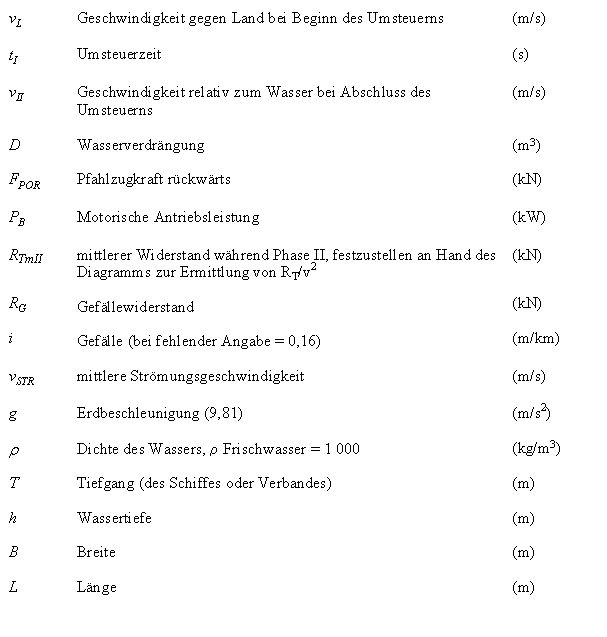 BinSchUO2008Anh II - Technische Mindestvorschriften für Schiffe auf ...